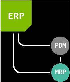 integrazione sistemi gestionali